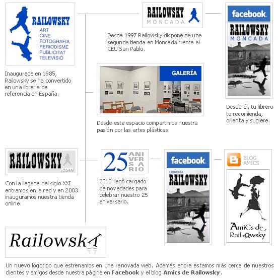 Grupo Railowsky